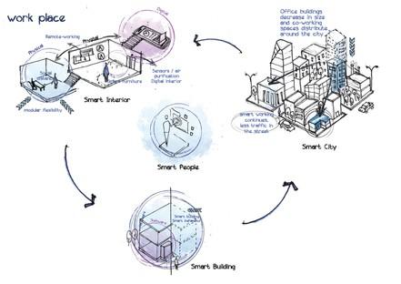 Architettura e Design nel post Covid-19