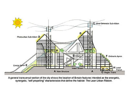 Solare, The Lean Linear City<br> Paolo Soleri,