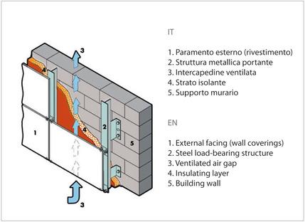 Gres porcellanato: il prodotto ceramico per pareti ventilate